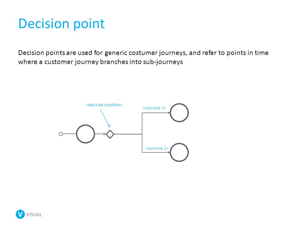 VISUAL Decision point Decision points are used for generic costumer journeys, and refer to points in time where a customer journey branches into sub-journeys