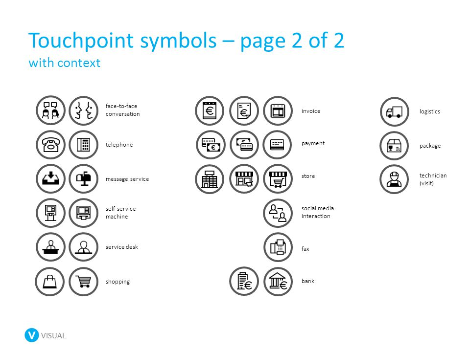 VISUAL Touchpoint symbols – page 2 of 2 with context face-to-face conversation telephone message service self-service machine service desk payment shopping invoice store social media interaction fax bank logistics package technician (visit)