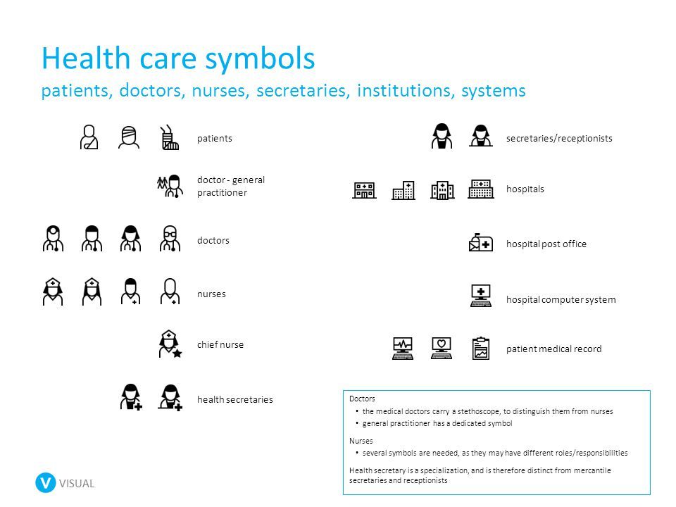 VISUAL Health care symbols patients, doctors, nurses, secretaries, institutions, systems patients doctor - general practitioner doctors nurses chief nurse health secretaries secretaries/receptionists hospitals hospital post office hospital computer system patient medical record Doctors the medical doctors carry a stethoscope, to distinguish them from nurses general practitioner has a dedicated symbol Nurses several symbols are needed, as they may have different roles/responsibilities Health secretary is a specialization, and is therefore distinct from mercantile secretaries and receptionists