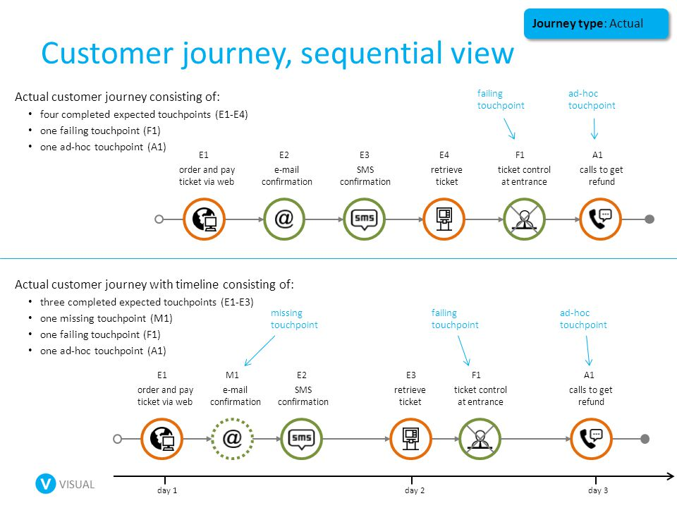 VISUAL Customer journey, sequential view Actual customer journey with timeline consisting of: three completed expected touchpoints (E1-E3) one missing touchpoint (M1) one failing touchpoint (F1) one ad-hoc touchpoint (A1) Actual customer journey consisting of: four completed expected touchpoints (E1-E4) one failing touchpoint (F1) one ad-hoc touchpoint (A1) failing touchpoint ad-hoc touchpoint missing touchpoint failing touchpoint ad-hoc touchpoint Journey type: Actual order and pay ticket via web e-mail confirmation SMS confirmation retrieve ticket ticket control at entrance E1E2E3E4F1 calls to get refund A1 day 1day 2 order and pay ticket via web e-mail confirmation SMS confirmation retrieve ticket ticket control at entrance E1M1E2E3F1 calls to get refund A1 day 3