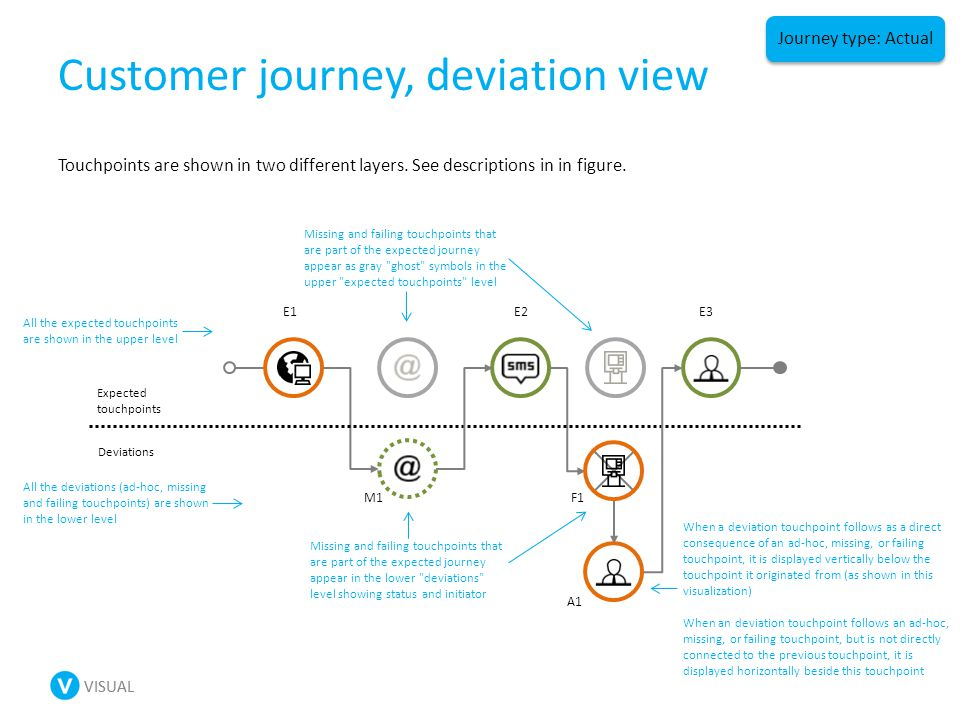 VISUAL Customer journey, deviation view Touchpoints are shown in two different layers.