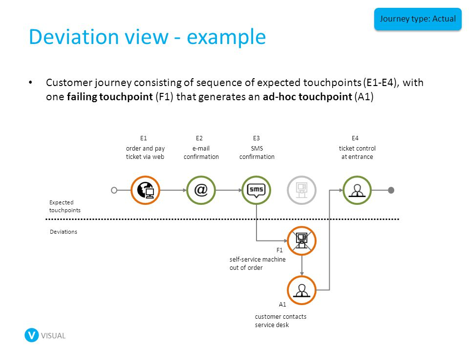 VISUAL Deviation view - example Customer journey consisting of sequence of expected touchpoints (E1-E4), with one failing touchpoint (F1) that generates an ad-hoc touchpoint (A1) Expected touchpoints Deviations customer contacts service desk self-service machine out of order F1 A1 order and pay ticket via web e-mail confirmation SMS confirmation ticket control at entrance E1E2E3E4 Journey type: Actual