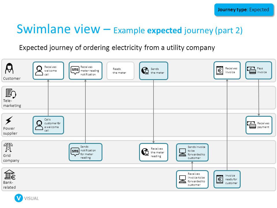 VISUAL Swimlane view – Example expected journey (part 2) Customer Power supplier Bank- related Grid company Tele- marketing Calls customer for a welcome call Receives welcome call Sends notification for meter reading Receives meter reading notification Sends the meter Receives the meter reading Reads the meter Sends invoice to be forwarded to customer Receives invoice to be forwarded to customer Receives invoice Pays invoice Invoice ready for customer Receives payment Expected journey of ordering electricity from a utility company Journey type: Expected