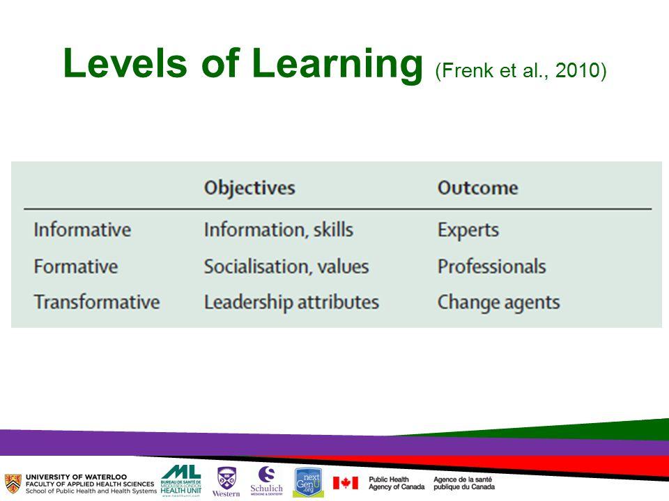 TOPHC – April, 1, 2014 Levels of Learning (Frenk et al., 2010)