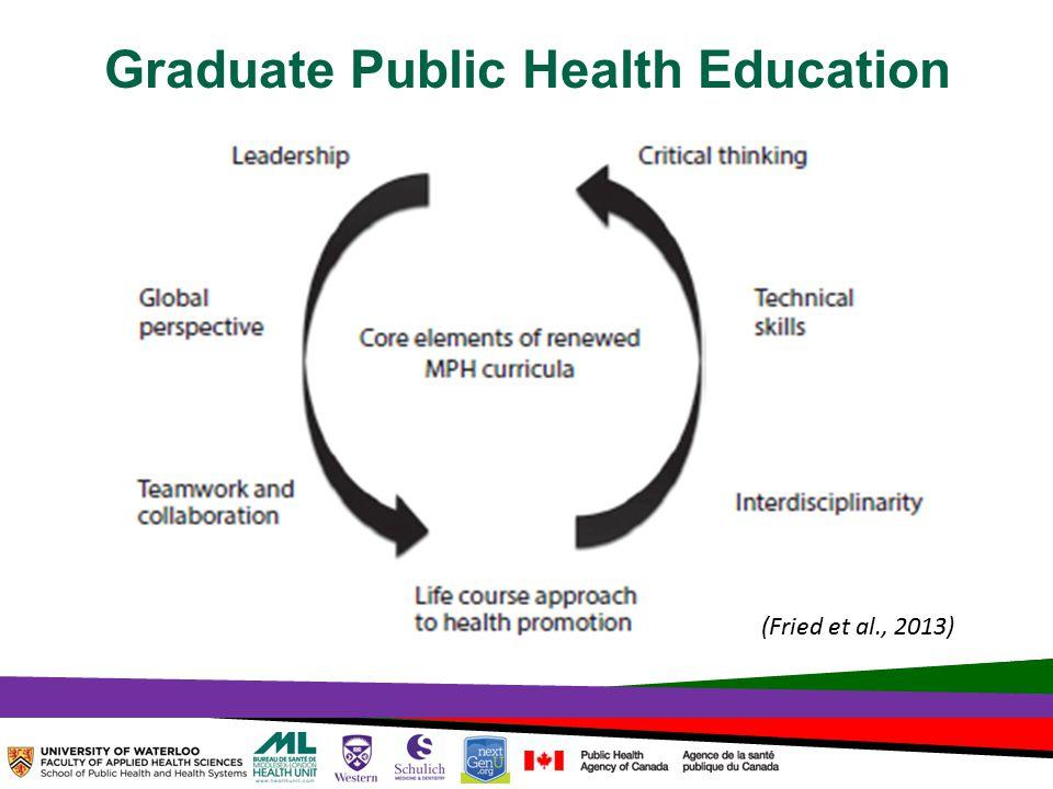TOPHC – April, 1, 2014 Graduate Public Health Education (Fried et al., 2013)