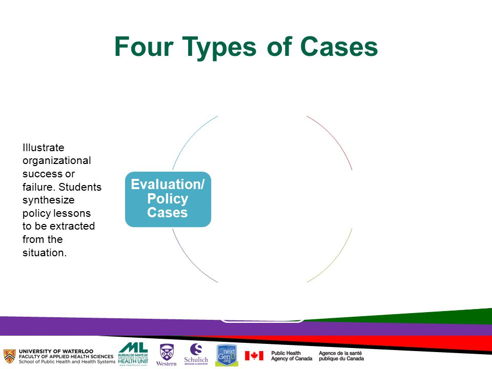 TOPHC – April, 1, 2014 Four Types of Cases Skills Practice Cases Problem Defining Cases Decision- making Cases Evaluation/ Policy Cases Illustrate organizational success or failure.