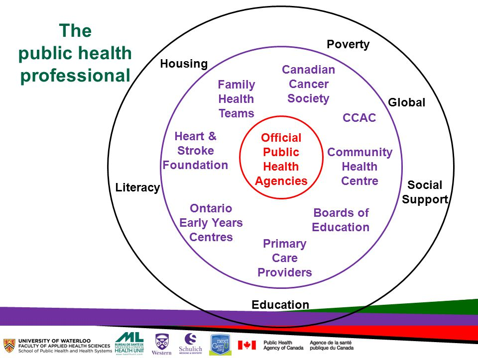 TOPHC – April, 1, 2014 Official Public Health Agencies Family Health Teams Canadian Cancer Society CCAC Community Health Centre Boards of Education Ontario Early Years Centres Heart & Stroke Foundation Housing Education Poverty Literacy Primary Care Providers Global The public health professional Social Support