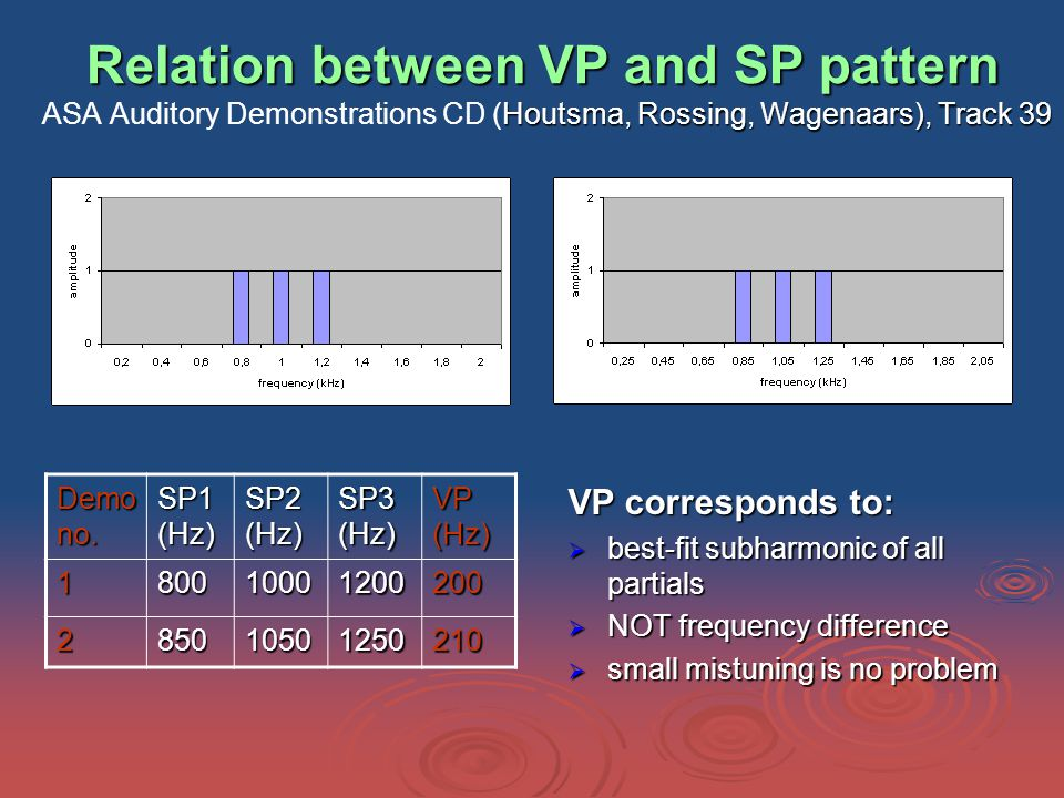 Relation between VP and SP pattern Houtsma, Rossing, Wagenaars), Track 39 Relation between VP and SP pattern ASA Auditory Demonstrations CD (Houtsma, Rossing, Wagenaars), Track 39 VP corresponds to:  best-fit subharmonic of all partials  NOT frequency difference  small mistuning is no problem Demo no.