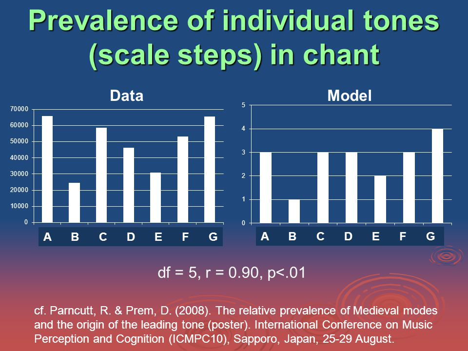Prevalence of individual tones (scale steps) in chant A B C D E F G Data A B C D E F G Model df = 5, r = 0.90, p<.01 cf.