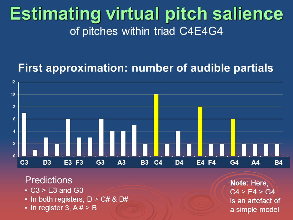 Estimating virtual pitch salience Estimating virtual pitch salience of pitches within triad C4E4G4 First approximation: number of audible partials Predictions C3 > E3 and G3 In both registers, D > C# & D# In register 3, A # > B C3 D3 E3 F3 G3 A3 B3 C4 D4 E4 F4 G4 A4 B4 Note: Here, C4 > E4 > G4 is an artefact of a simple model