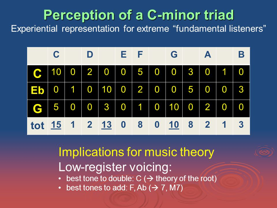 Perception of a C-minor triad Perception of a C-minor triad Experiential representation for extreme fundamental listeners CDEFGAB C 1002005003010 Eb 0101002005003 G 5003010 0200 tot 151213080108213 Implications for music theory Low-register voicing: best tone to double: C (  theory of the root) best tones to add: F, Ab (  7, M7)