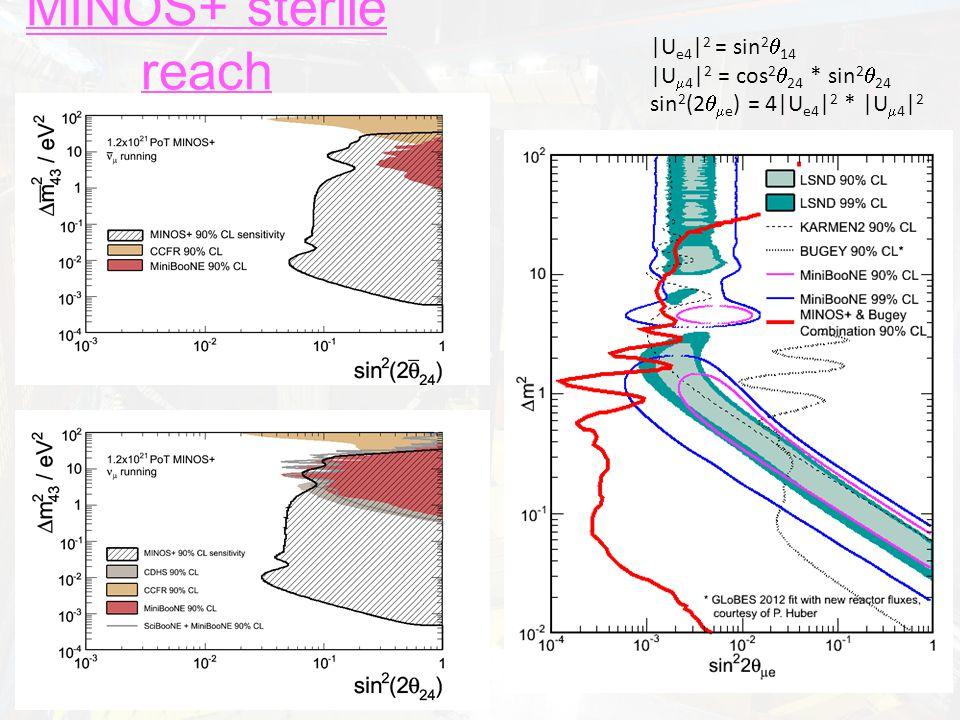 MINOS+ sterile reach |U e4 | 2 = sin 2  14 |U  4 | 2 = cos 2  24 * sin 2  24 sin 2 (2   e ) = 4|U e4 | 2 * |U  4 | 2