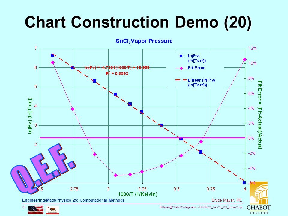 BMayer@ChabotCollege.edu ENGR-25_Lec-29_MS_Excel-2.ppt 28 Bruce Mayer, PE Engineering/Math/Physics 25: Computational Methods Chart Construction Demo (20)