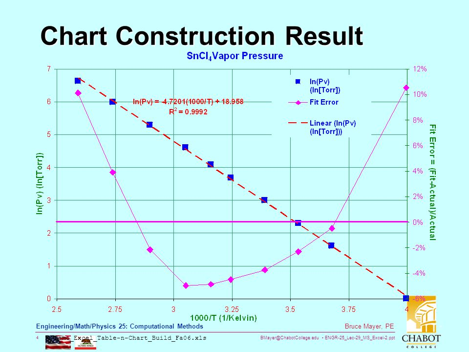 BMayer@ChabotCollege.edu ENGR-25_Lec-29_MS_Excel-2.ppt 4 Bruce Mayer, PE Engineering/Math/Physics 25: Computational Methods Chart Construction Result Demo_Excel_Table-n-Chart_Build_Fa06.xls
