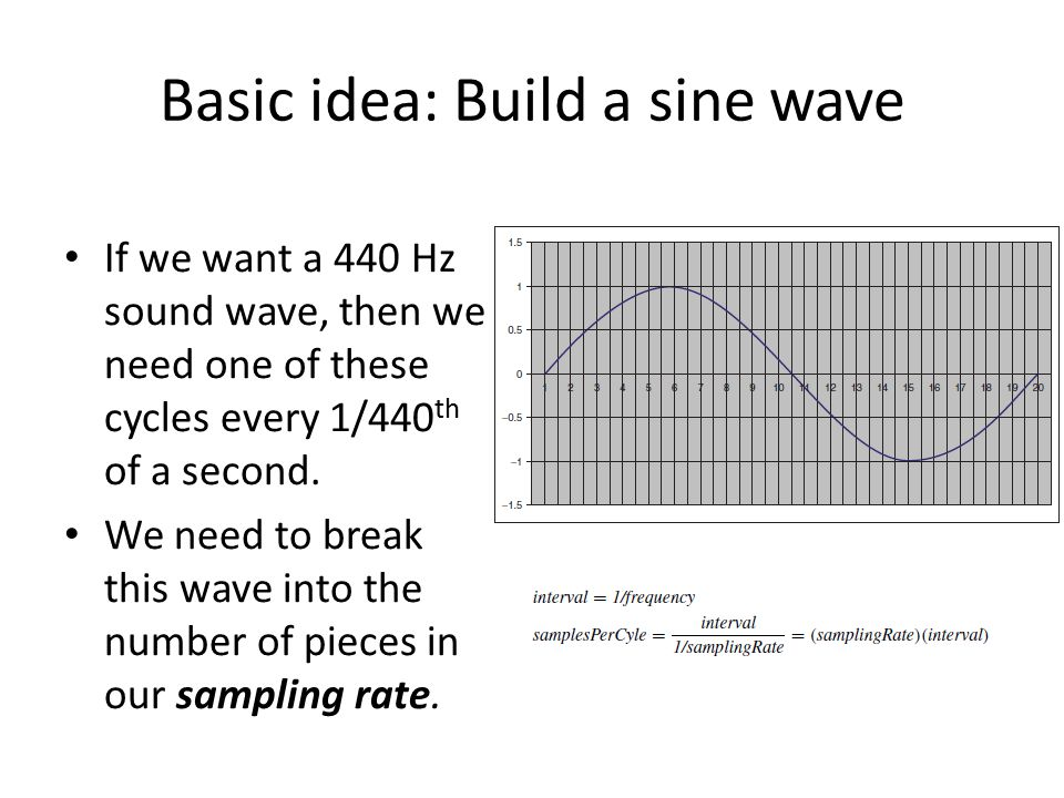 Basic idea: Build a sine wave If we want a 440 Hz sound wave, then we need one of these cycles every 1/440 th of a second.