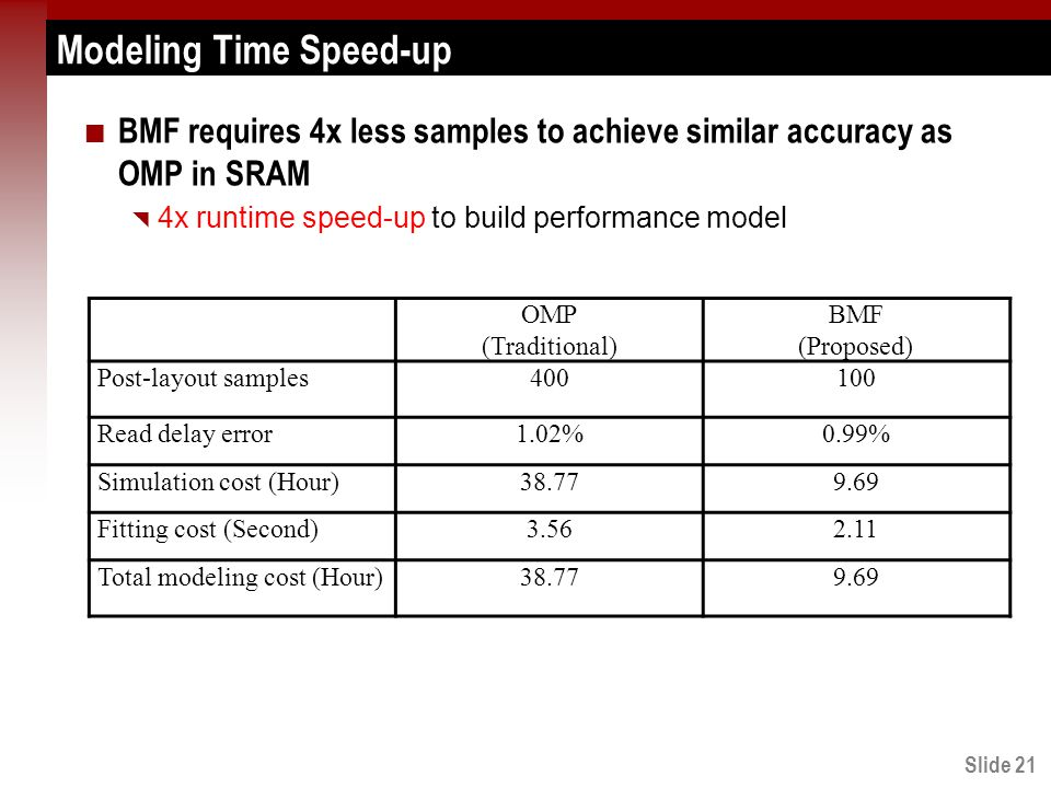 Slide 21 Modeling Time Speed-up BMF requires 4x less samples to achieve similar accuracy as OMP in SRAM  4x runtime speed-up to build performance model OMP (Traditional) BMF (Proposed) Post-layout samples400100 Read delay error1.02%0.99% Simulation cost (Hour)38.779.69 Fitting cost (Second)3.562.11 Total modeling cost (Hour)38.779.69