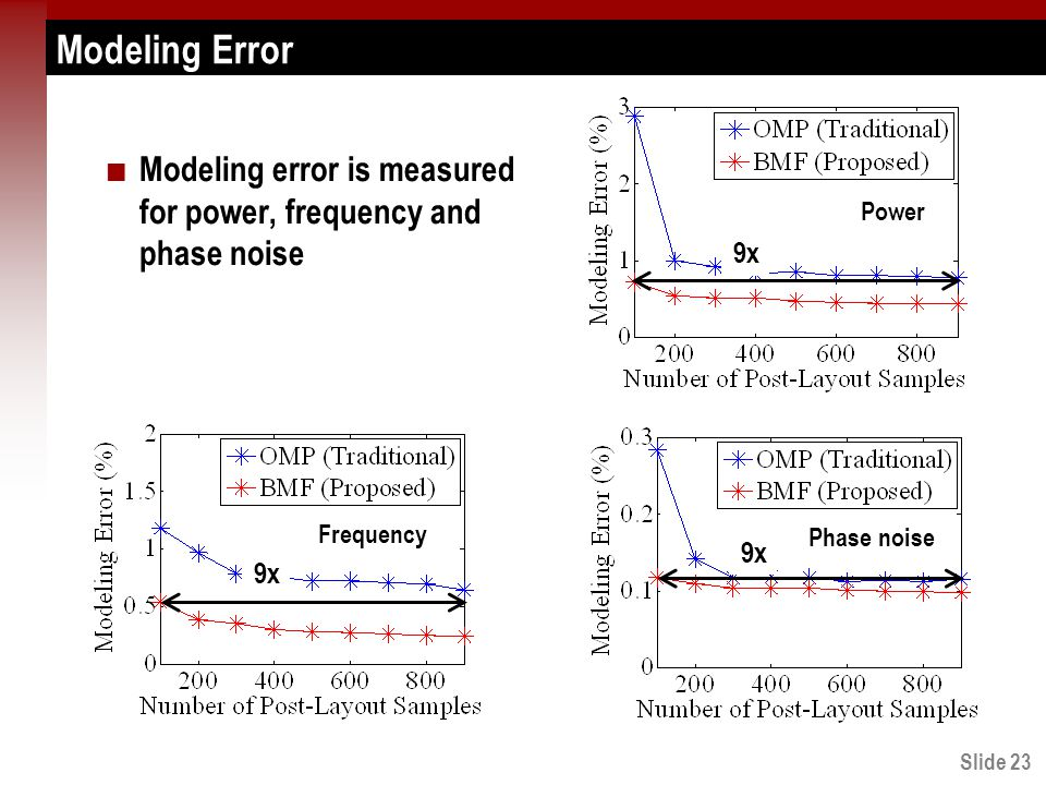 Slide 23 Modeling Error Modeling error is measured for power, frequency and phase noise Power Frequency Phase noise 9x