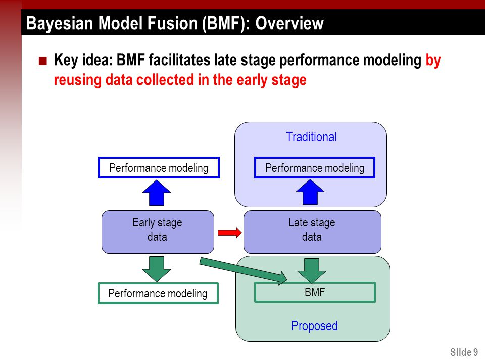 Slide 9 Bayesian Model Fusion (BMF): Overview Key idea: BMF facilitates late stage performance modeling by reusing data collected in the early stage Early stage data Late stage data Performance modeling Traditional BMF Performance modeling Proposed