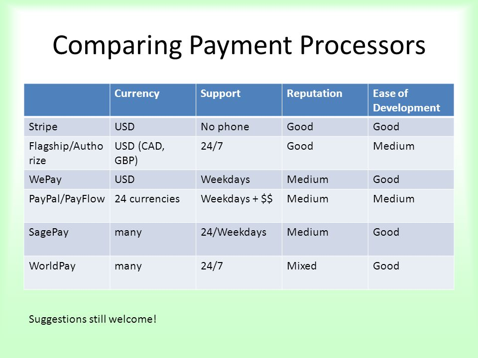 Comparing Payment Processors CurrencySupportReputationEase of Development StripeUSDNo phoneGood Flagship/Autho rize USD (CAD, GBP) 24/7GoodMedium WePayUSDWeekdaysMediumGood PayPal/PayFlow24 currenciesWeekdays + $$Medium SagePaymany24/WeekdaysMediumGood WorldPaymany24/7MixedGood Suggestions still welcome!