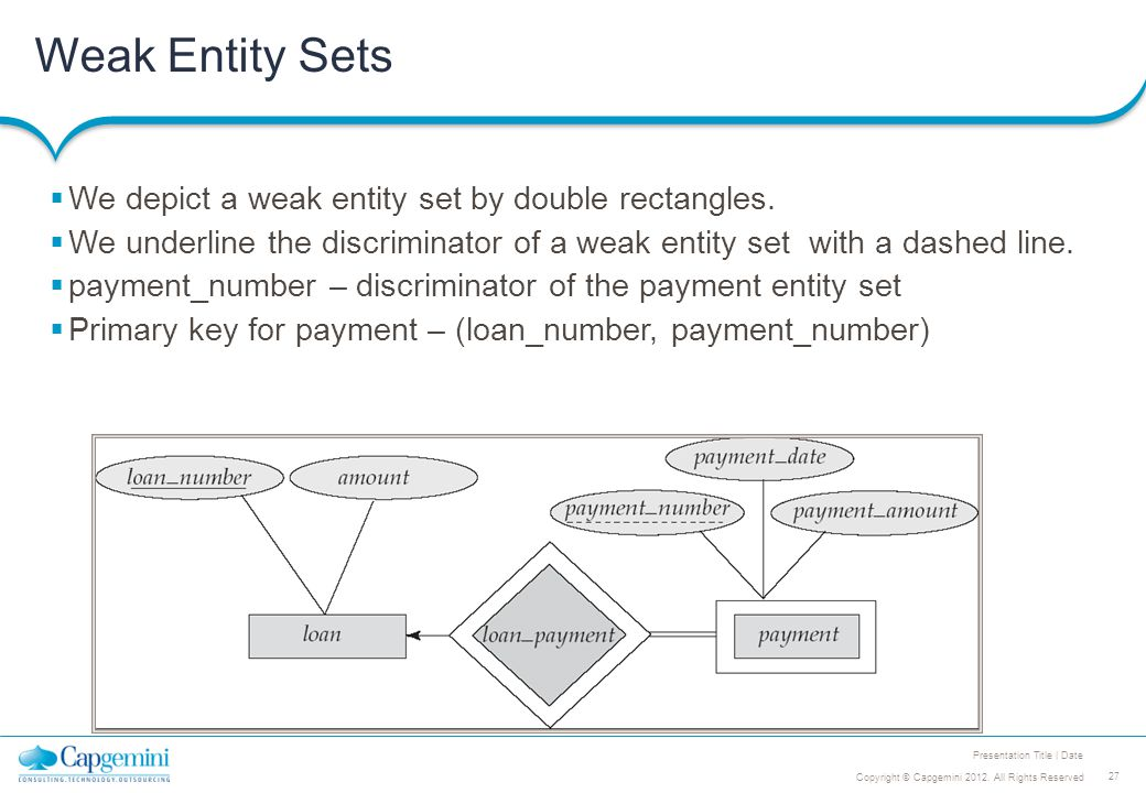 27 Copyright © Capgemini 2012. All Rights Reserved Presentation Title | Date Weak Entity Sets  We depict a weak entity set by double rectangles.  We