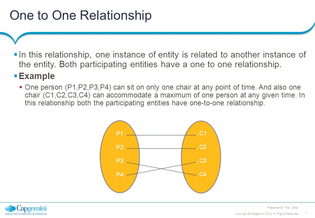 7 Copyright © Capgemini 2012. All Rights Reserved Presentation Title | Date One to One Relationship  In this relationship, one instance of entity is