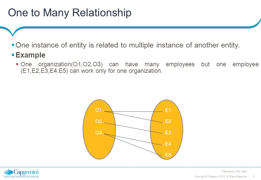 8 Copyright © Capgemini 2012. All Rights Reserved Presentation Title | Date One to Many Relationship  One instance of entity is related to multiple i