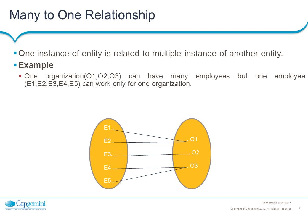 9 Copyright © Capgemini 2012. All Rights Reserved Presentation Title | Date Many to One Relationship  One instance of entity is related to multiple i