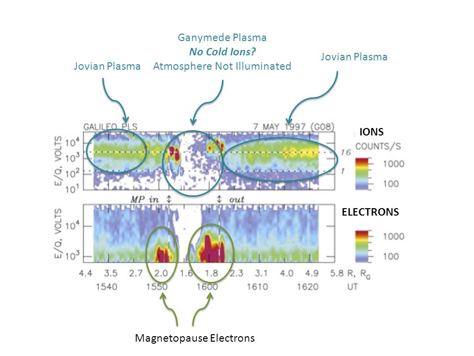 Jovian Plasma Ganymede Plasma No Cold Ions? Atmosphere Not Illuminated IONS ELECTRONS Jovian Plasma Magnetopause Electrons