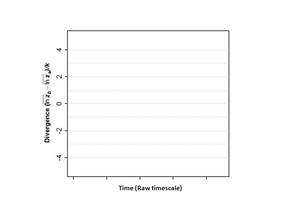 Time (Raw timescale)