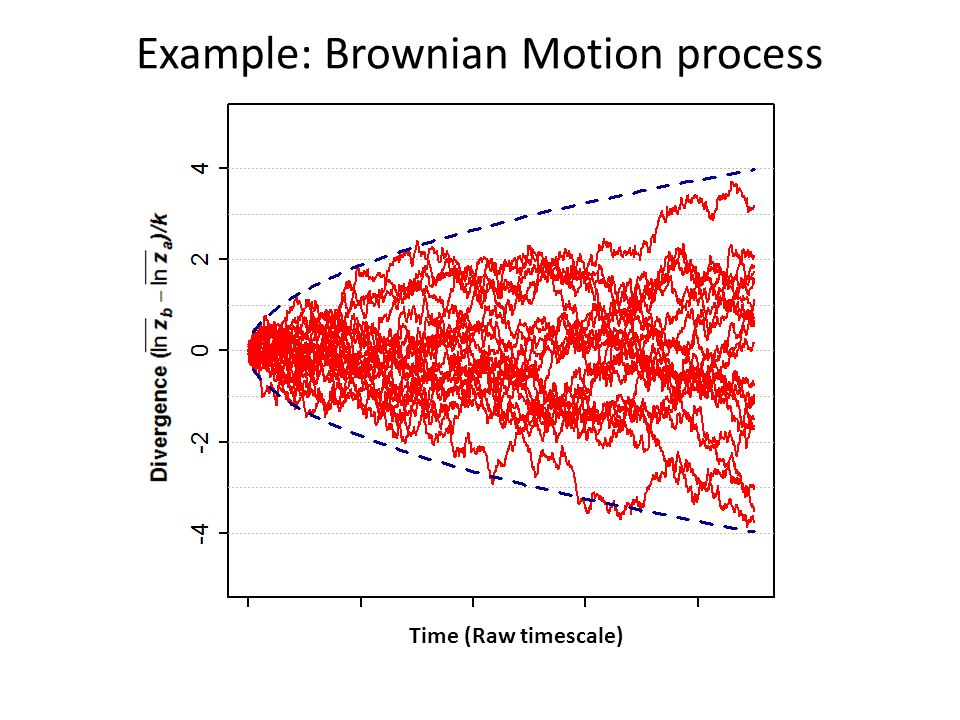 Example: Brownian Motion process Time (Raw timescale)