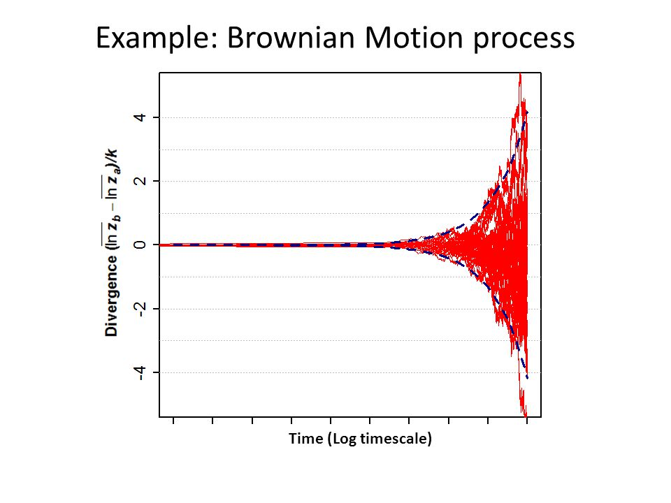 Example: Brownian Motion process Time (Log timescale)