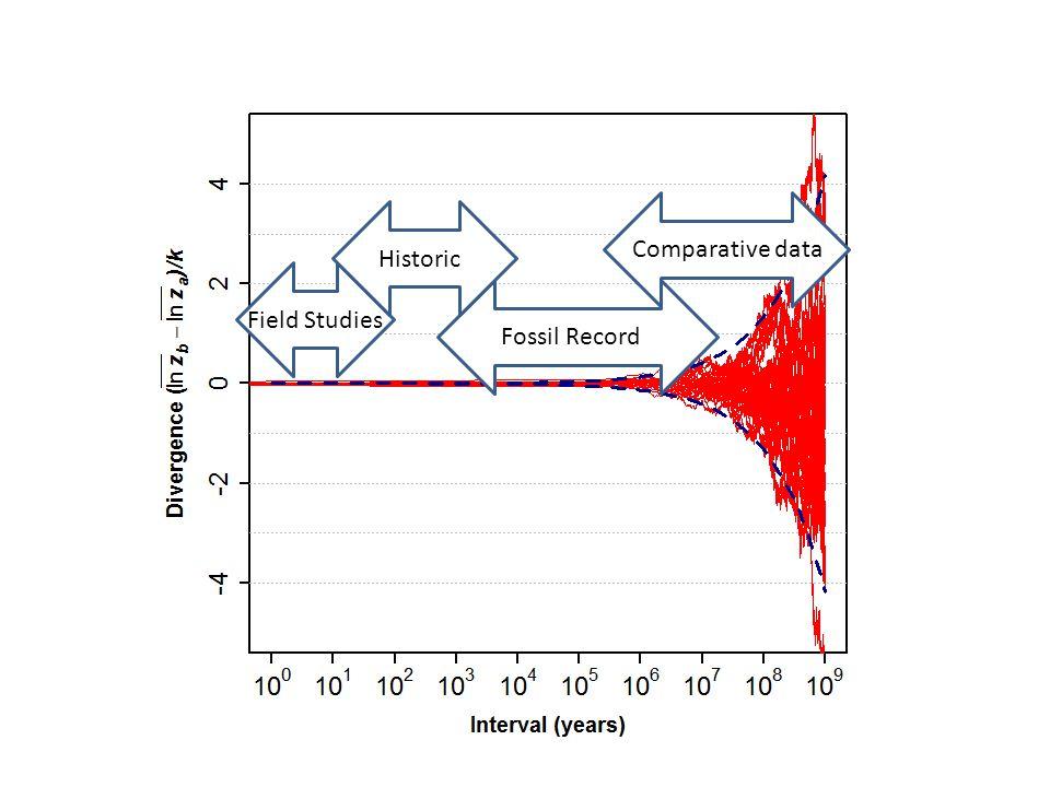 Field Studies Fossil RecordComparative data Historic