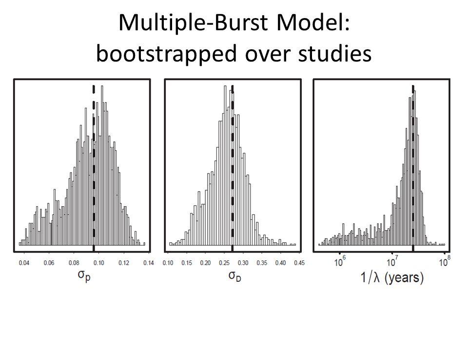 Multiple-Burst Model: bootstrapped over studies