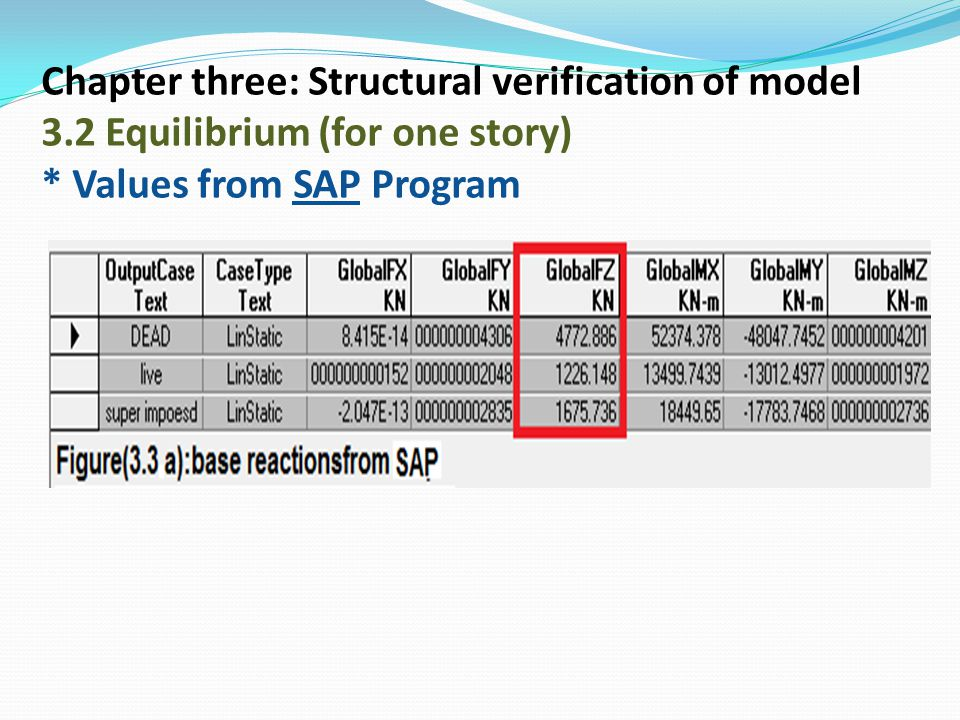 Chapter three: Structural verification of model 3.2 Equilibrium (for one story) * Values from SAP Program
