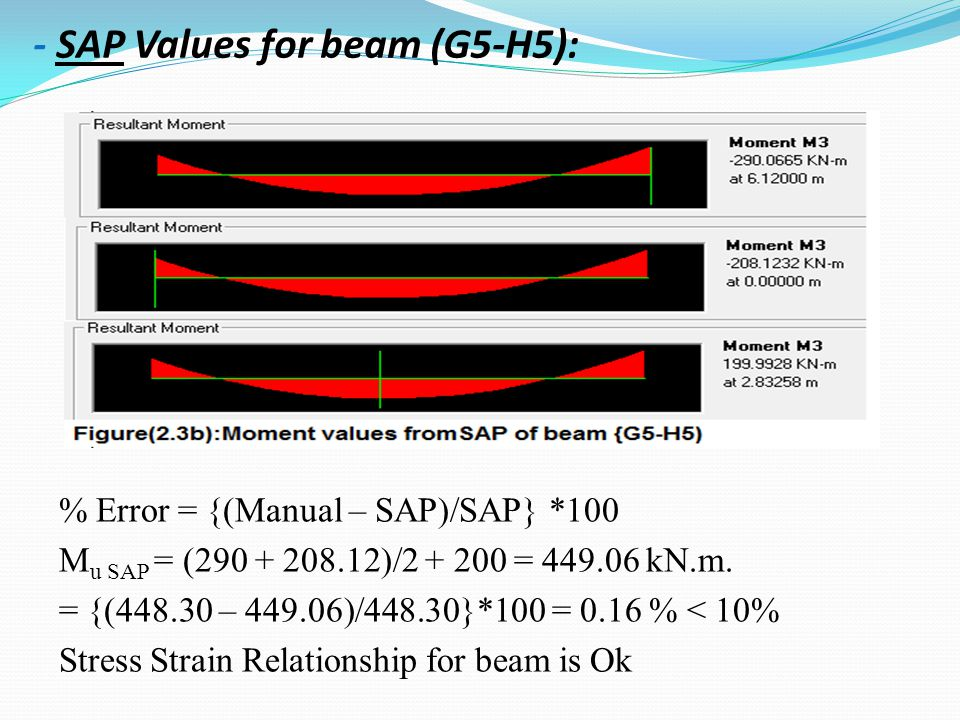 - SAP Values for beam (G5-H5): % Error = {(Manual – SAP)/SAP} *100 M u SAP = (290 + 208.12)/2 + 200 = 449.06 kN.m. = {(448.30 – 449.06)/448.30}*100 =