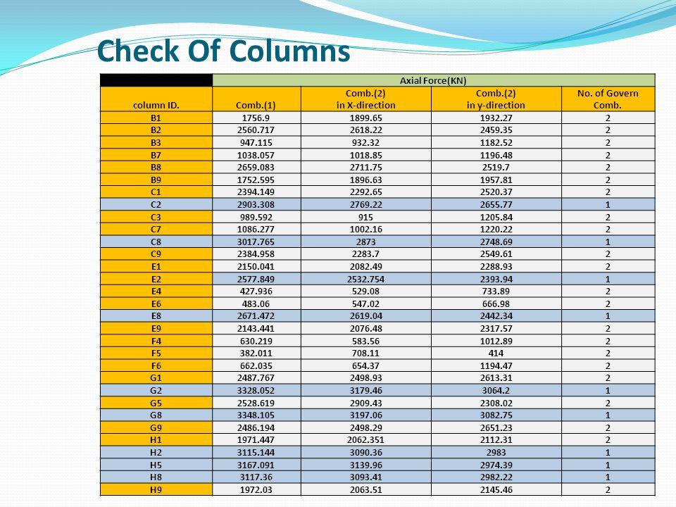 Check Of Columns Axial Force(KN) column ID.Comb.(1) Comb.(2) in X-direction Comb.(2) in y-direction No. of Govern Comb. B11756.91899.651932.272 B22560