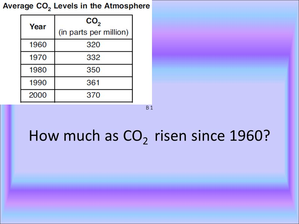 B 1 How much as CO 2 risen since 1960?