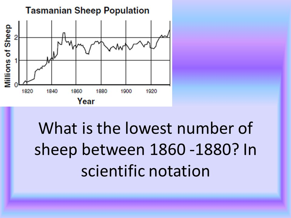 B 4 What is the lowest number of sheep between 1860 -1880? In scientific notation