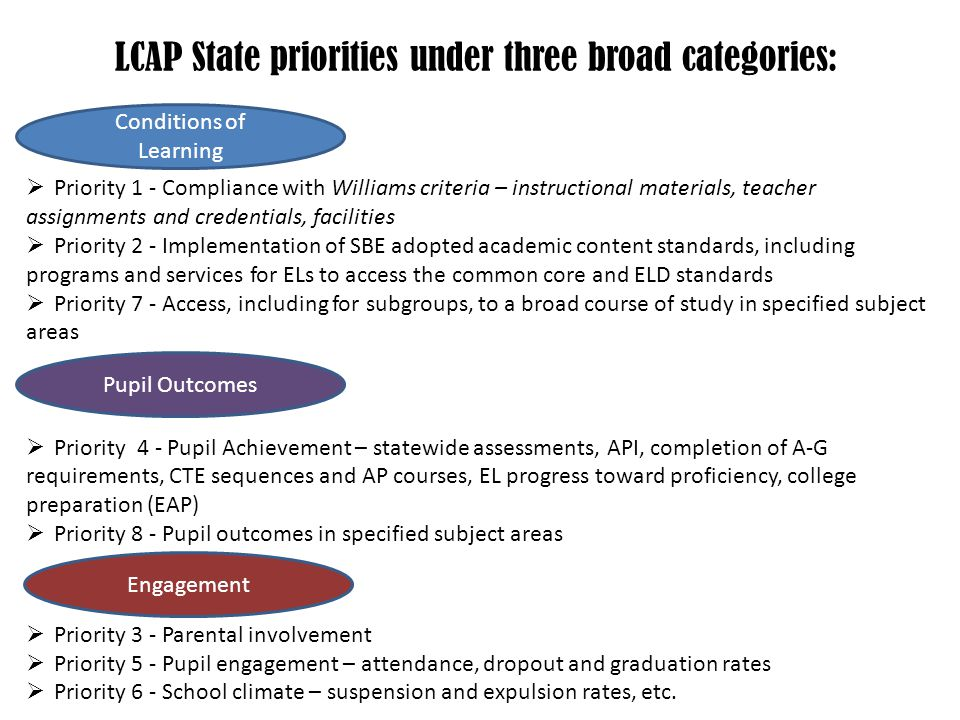  Priority 1 - Compliance with Williams criteria – instructional materials, teacher assignments and credentials, facilities  Priority 2 - Implementation of SBE adopted academic content standards, including programs and services for ELs to access the common core and ELD standards  Priority 7 - Access, including for subgroups, to a broad course of study in specified subject areas  Priority 4 - Pupil Achievement – statewide assessments, API, completion of A-G requirements, CTE sequences and AP courses, EL progress toward proficiency, college preparation (EAP)  Priority 8 - Pupil outcomes in specified subject areas  Priority 3 - Parental involvement  Priority 5 - Pupil engagement – attendance, dropout and graduation rates  Priority 6 - School climate – suspension and expulsion rates, etc.