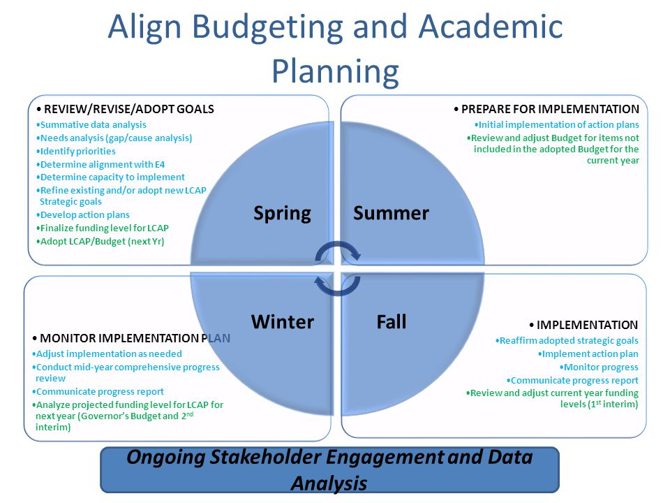 Align Budgeting and Academic Planning IMPLEMENTATION Reaffirm adopted strategic goals Implement action plan Monitor progress Communicate progress report Review and adjust current year funding levels (1 st interim) MONITOR IMPLEMENTATION PLAN Adjust implementation as needed Conduct mid-year comprehensive progress review Communicate progress report Analyze projected funding level for LCAP for next year (Governor's Budget and 2 nd interim) PREPARE FOR IMPLEMENTATION Initial implementation of action plans Review and adjust Budget for items not included in the adopted Budget for the current year REVIEW/REVISE/ADOPT GOALS Summative data analysis Needs analysis (gap/cause analysis) Identify priorities Determine alignment with E4 Determine capacity to implement Refine existing and/or adopt new LCAP Strategic goals Develop action plans Finalize funding level for LCAP Adopt LCAP/Budget (next Yr) SpringSummer FallWinter Ongoing Stakeholder Engagement and Data Analysis