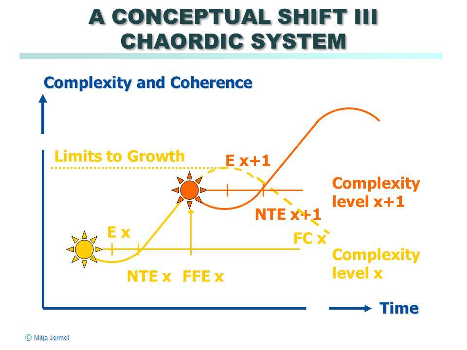 Mitja Jermol © Mitja Jermol Time Limits to Growth FFE xNTE x E x+1 FC x E x Complexity level x Complexity level x+1 NTE x+1 Complexity and Coherence A CONCEPTUAL SHIFT III CHAORDIC SYSTEM