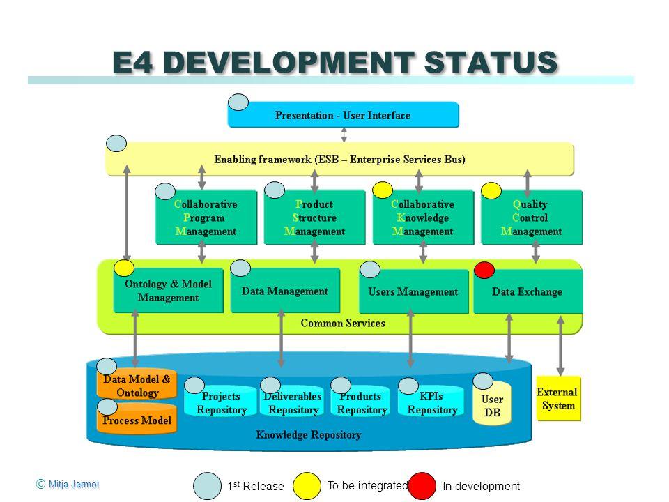 Mitja Jermol © Mitja Jermol E4 DEVELOPMENT STATUS 1 st Release To be integrated In development