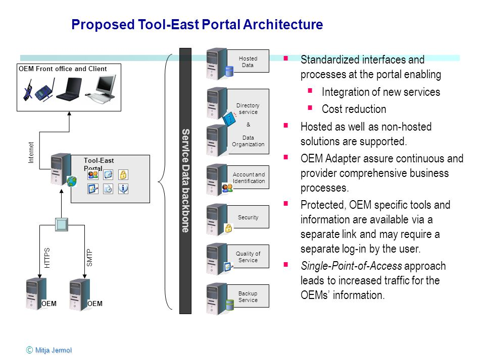 Proposed Tool-East Portal Architecture  Standardized interfaces and processes at the portal enabling  Integration of new services  Cost reduction  Hosted as well as non-hosted solutions are supported.