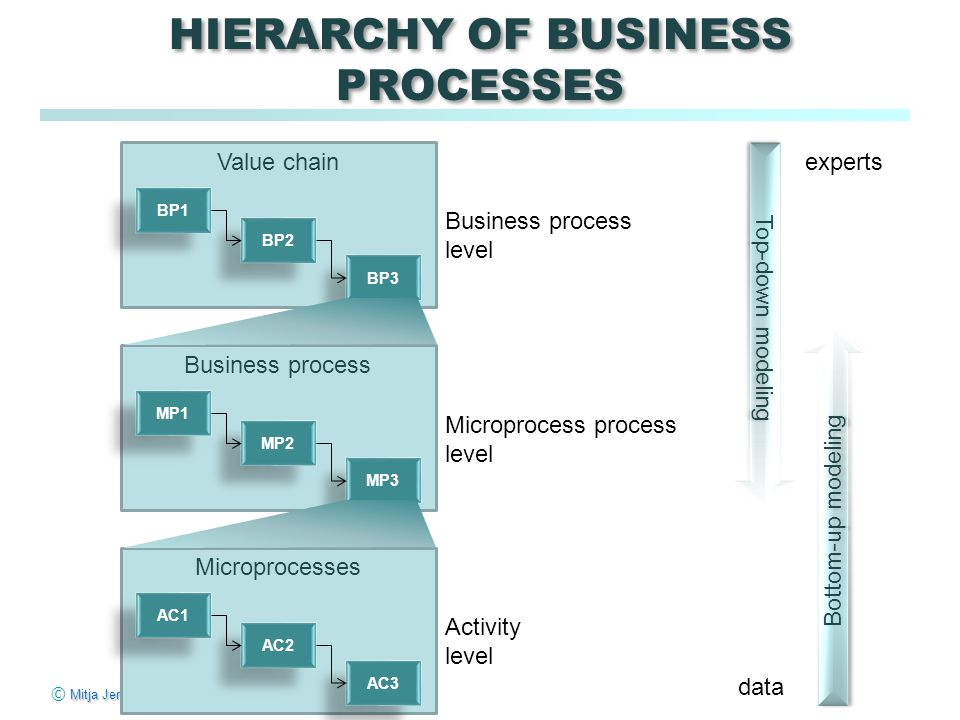 Mitja Jermol © Mitja Jermol HIERARCHY OF BUSINESS PROCESSES Value chain BP1 BP2 BP3 Business process level Business process MP1 MP2 MP3 Microprocess process level Microprocesses AC1 AC2 AC3 Activity level Top-down modeling Bottom-up modeling experts data