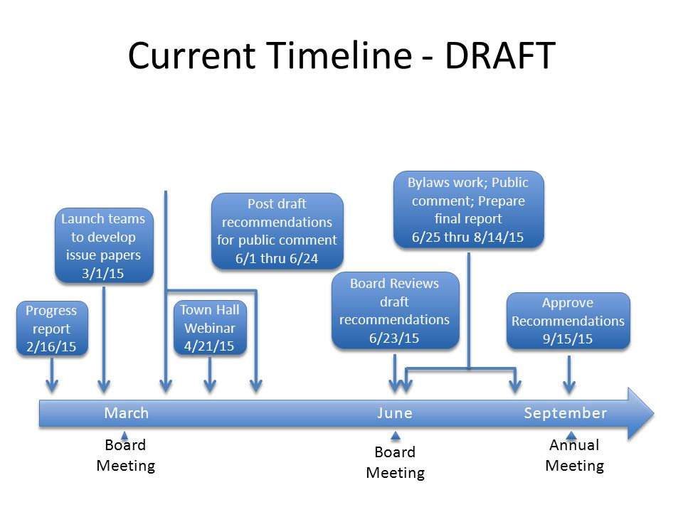 Current Timeline - DRAFT March JuneSeptember Annual Meeting Board Meeting Progress report 2/16/15 Launch teams to develop issue papers 3/1/15 Launch teams to develop issue papers 3/1/15 Town Hall Webinar 4/21/15 Post draft recommendations for public comment 6/1 thru 6/24 Post draft recommendations for public comment 6/1 thru 6/24 Board Reviews draft recommendations 6/23/15 Board Reviews draft recommendations 6/23/15 Bylaws work; Public comment; Prepare final report 6/25 thru 8/14/15 Bylaws work; Public comment; Prepare final report 6/25 thru 8/14/15 Board Meeting Approve Recommendations 9/15/15 Approve Recommendations 9/15/15