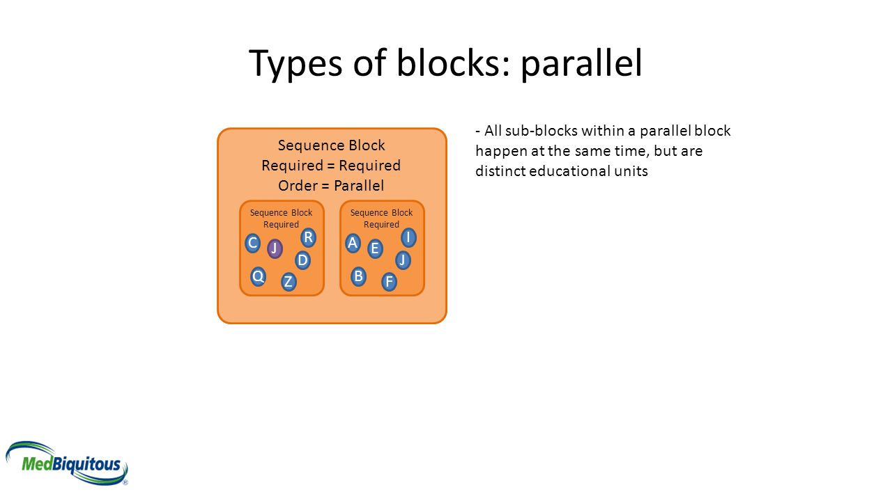 Sequence Block Required = Required Order = Parallel Types of blocks: parallel Sequence Block Required A E B F I J Sequence Block Required C J Q Z R D
