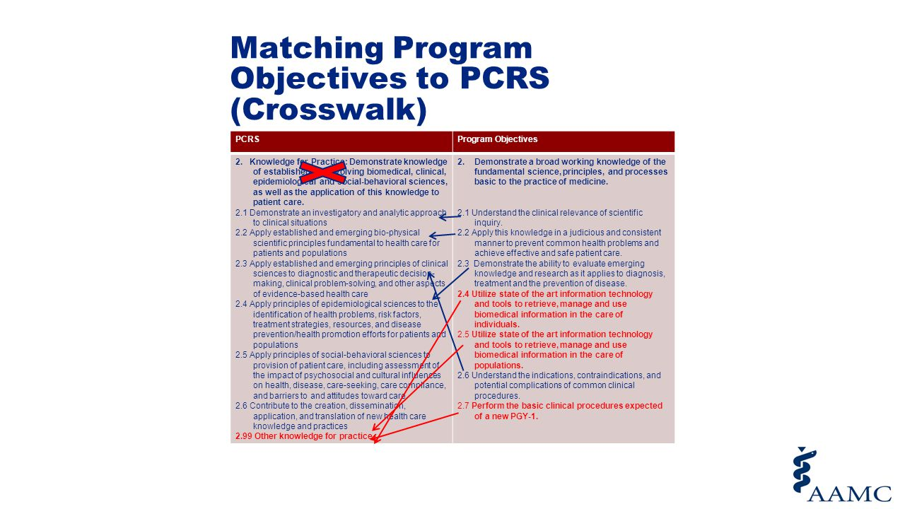 Matching Program Objectives to PCRS (Crosswalk) PCRSProgram Objectives 2. Knowledge for Practice: Demonstrate knowledge of established and evolving bi