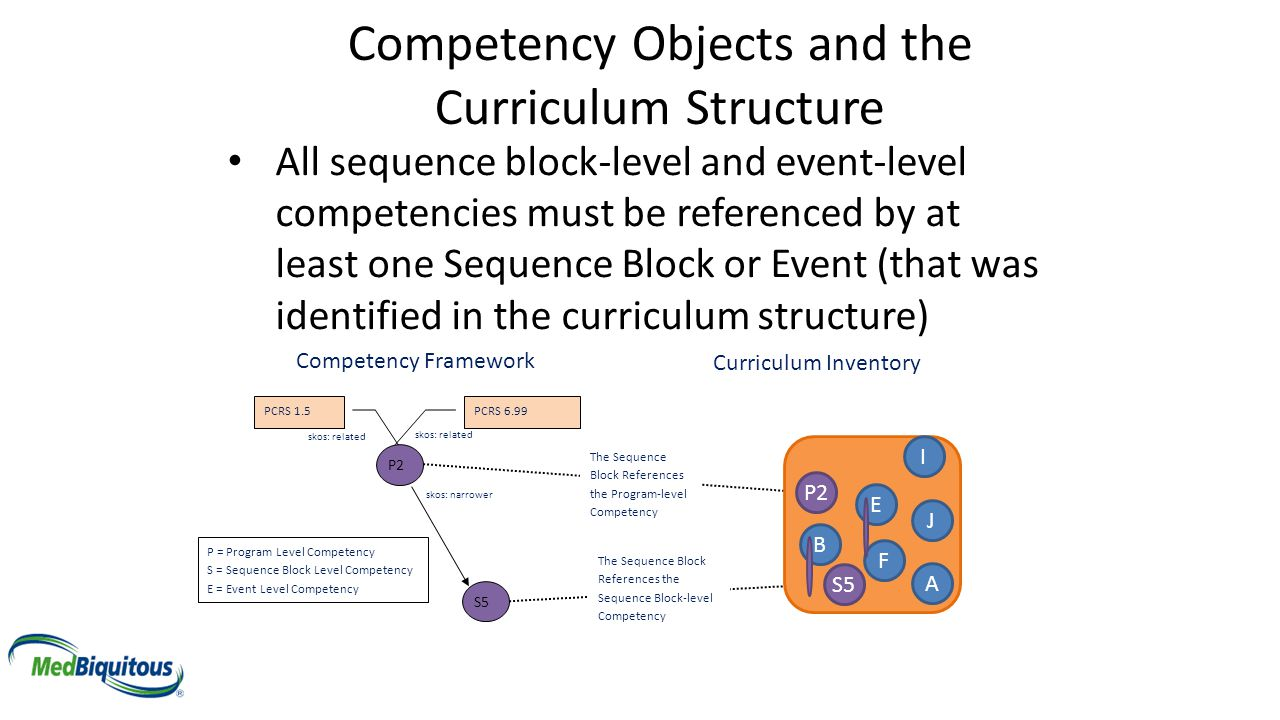 Competency Objects and the Curriculum Structure All sequence block-level and event-level competencies must be referenced by at least one Sequence Bloc