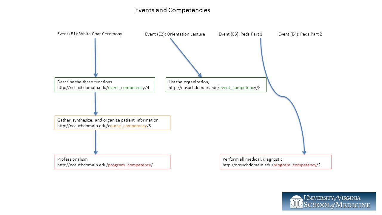 Event (E1): White Coat Ceremony Event (E2): Orientation LectureEvent (E3): Peds Part 1Event (E4): Peds Part 2 Describe the three functions http://nosu