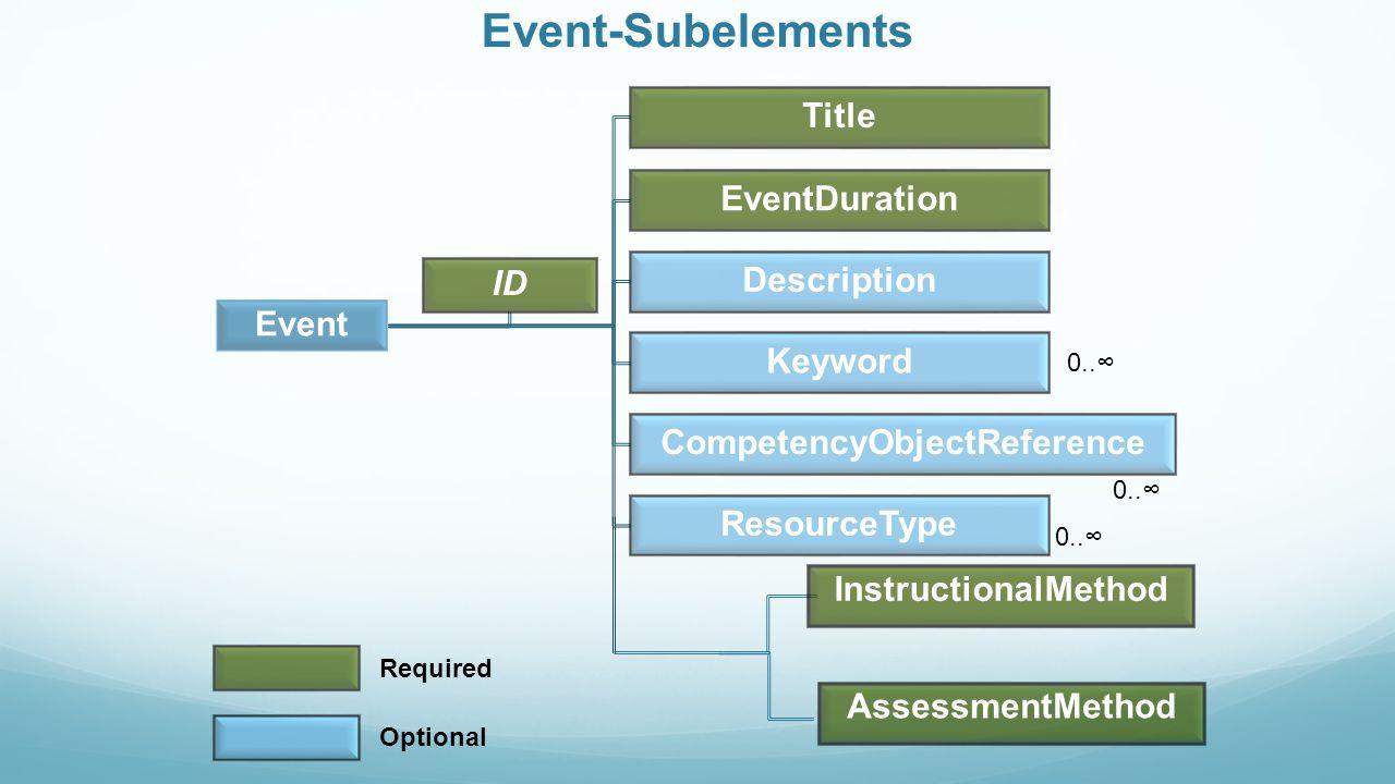 InstructionalMethod AssessmentMethod 0..∞ Required Optional Event-Subelements